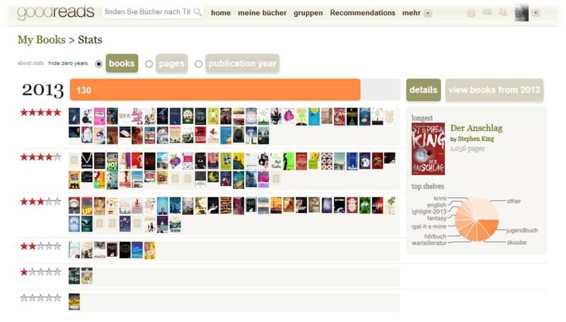 goodreads 2013
